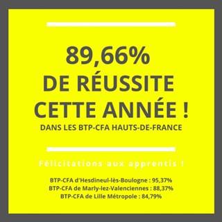 Photo by BTP CFA Hauts de France - VN on July 26, 2020. Image may contain: text that says '89,66% DE RÉUSSITE CETTE ANNÉE! DANS LES BTP-CFA HAUTS-DE-FRANCE Félicitations aux apprentis d'Hesdineul-lè Boulogne 95,37% BTP-CFA de Marly-lez-Valenciennes 88,37% BTP-CFA de Lille Métropole 84,79%'.